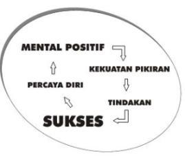 Hasil gambar untuk berpikir positif